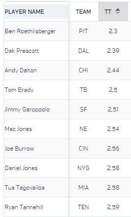 2021-NFL-QBs-Time-To-Throw-Top-10-Week-1
